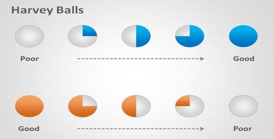 TT harvey-balls