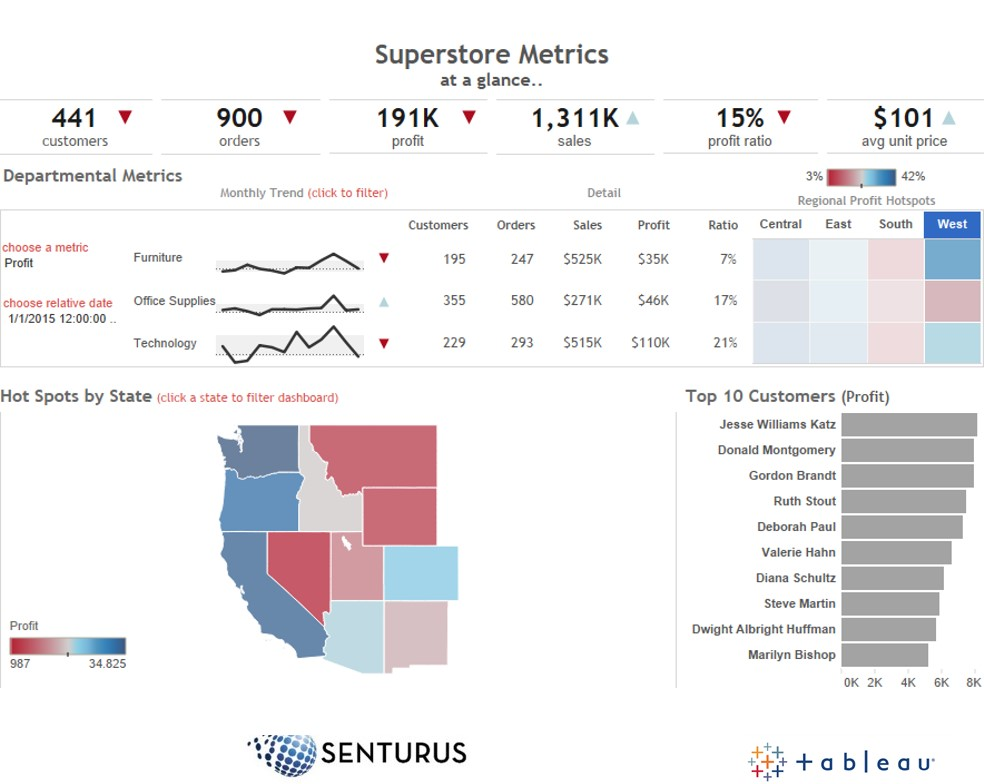 Tableau Dashboard Design: 10 Best Practices