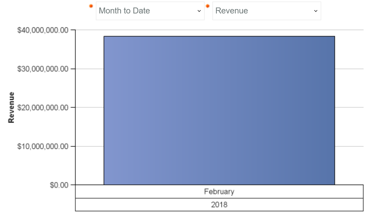 MTD Monthly Revenue 1