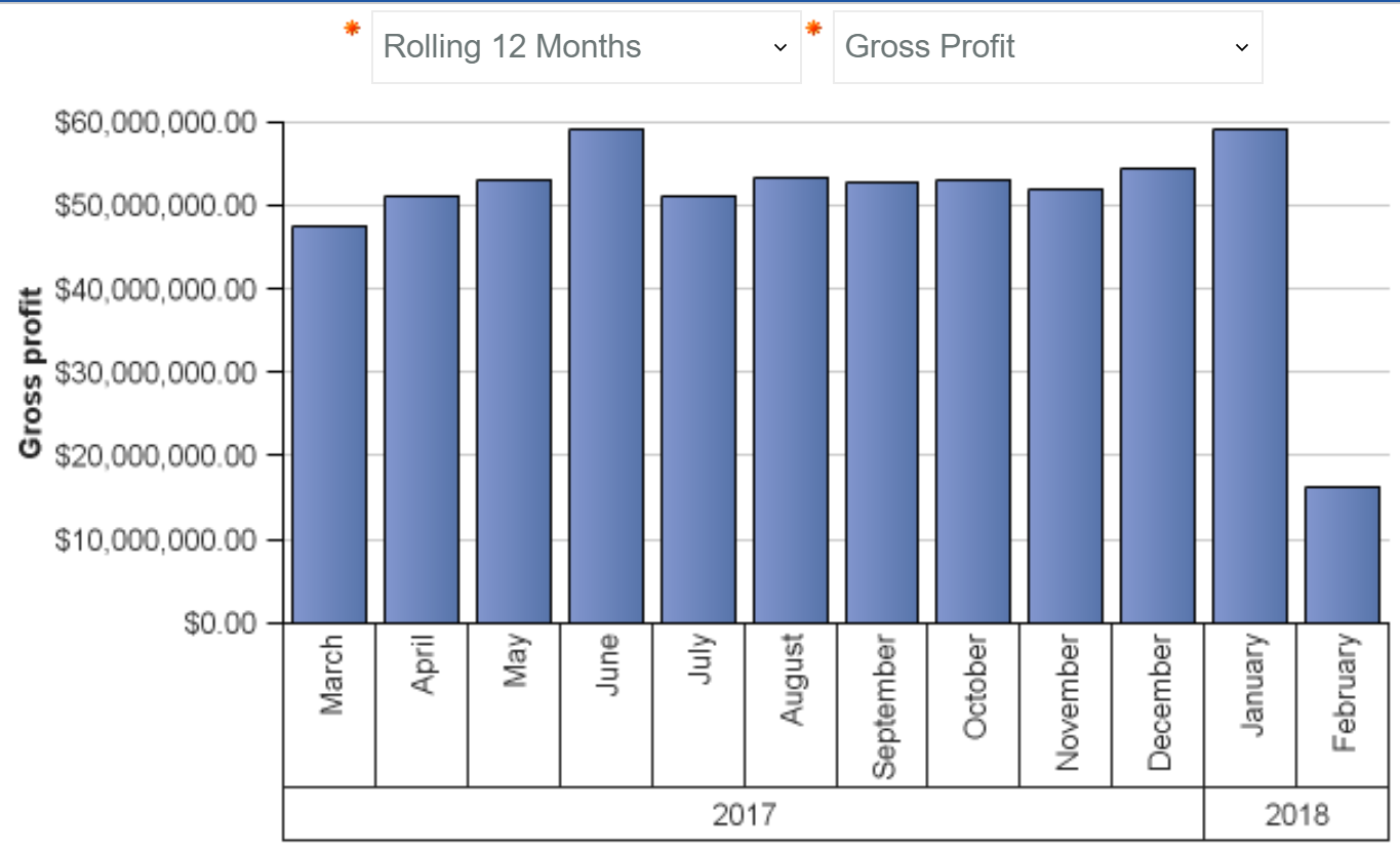 Rolling 12 Months Monthly Gross Profit