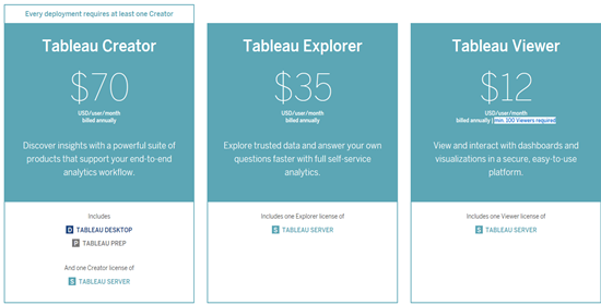 Tableau's New Licensing: Creator, Explorer and Viewer Explained