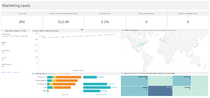 Salesforce dashboard starters 3