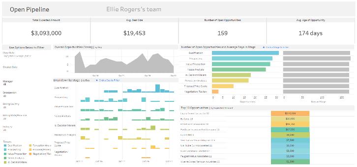 Salesforce dashboard starters 4