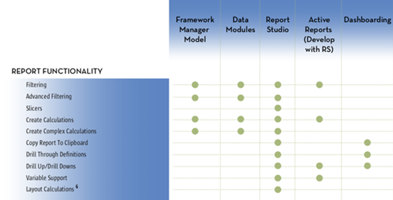 COGNOS REPORTING TOOLS: REPORT FUNCTIONALITY COMPARISON