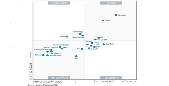 Gartner Magic Quadrant For Analytics And Bi Platforms 2020 Recap Future