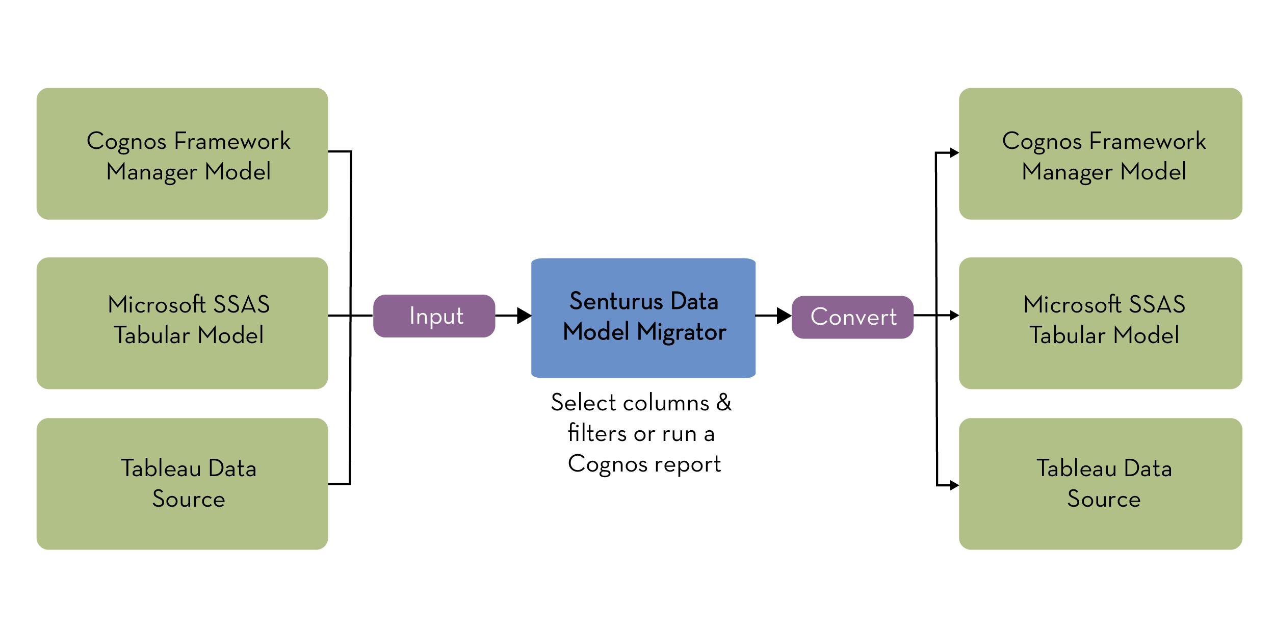 senturus-02